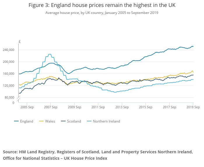 Property prices in England remain the highest in the UK