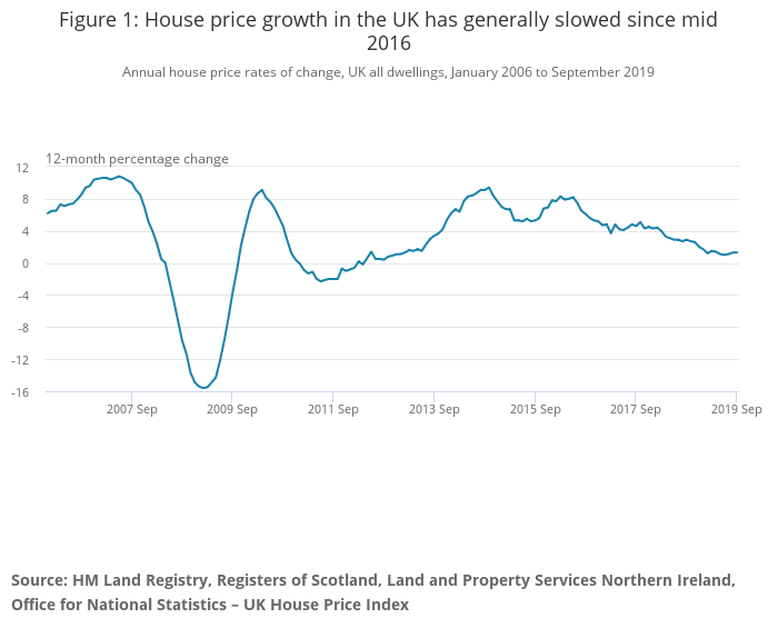 House prices have slowed since 2016 including auction properties