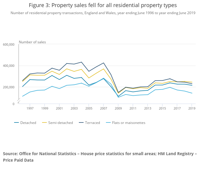 Chart showing property sales figures in the UK including auction properties