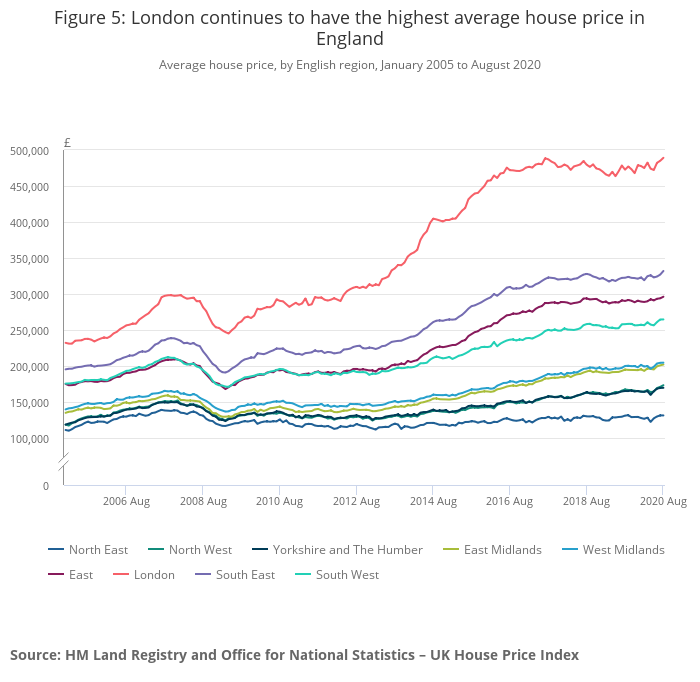 London property market prices